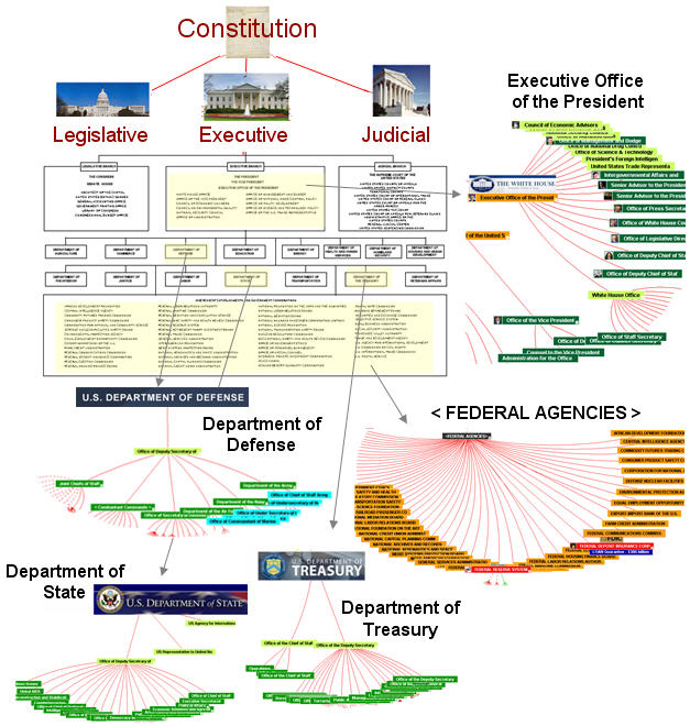 us gov structure We would like to show you a description here but the site won't allow us.